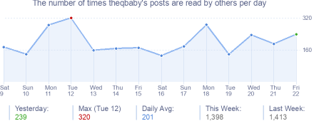How many times theqbaby's posts are read daily