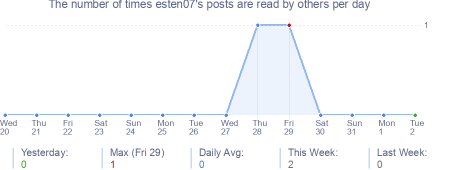 How many times esten07's posts are read daily