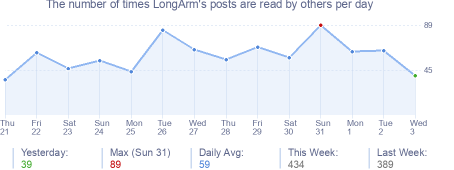 How many times LongArm's posts are read daily