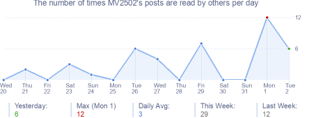 How many times MV2502's posts are read daily