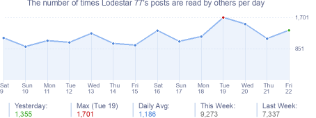 How many times Lodestar 77's posts are read daily
