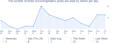 How many times ncrunningfreak's posts are read daily