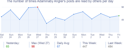 How many times Adaminaby Angler's posts are read daily