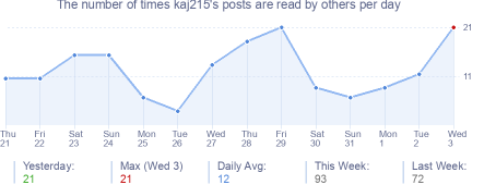 How many times kaj215's posts are read daily