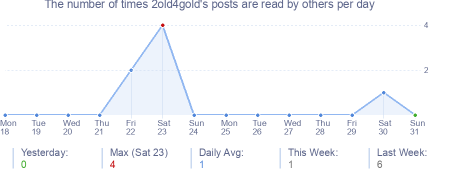 How many times 2old4gold's posts are read daily