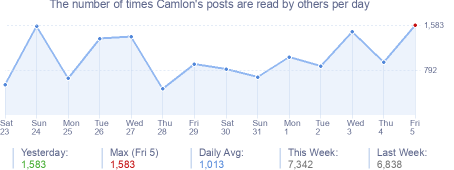 How many times Camlon's posts are read daily