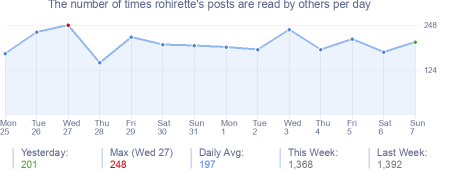 How many times rohirette's posts are read daily