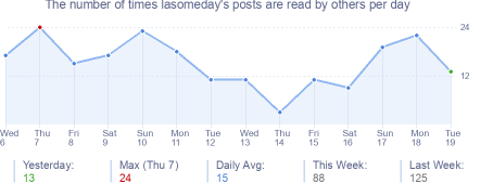 How many times lasomeday's posts are read daily