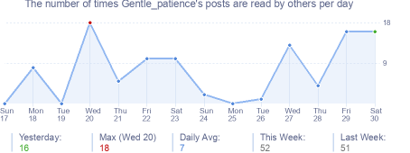 How many times Gentle_patience's posts are read daily