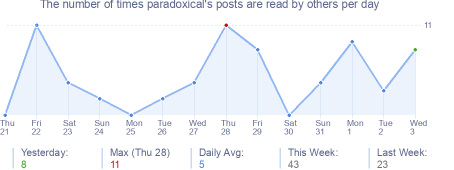 How many times paradoxical's posts are read daily