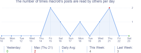 How many times macro6's posts are read daily
