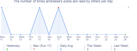 How many times andreeea's posts are read daily