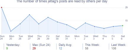 How many times jetlag's posts are read daily