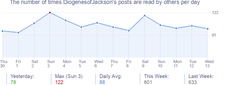 How many times DiogenesofJackson's posts are read daily