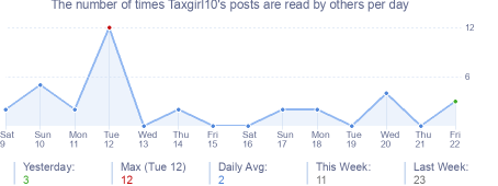 How many times Taxgirl10's posts are read daily