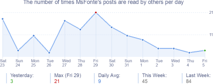 How many times MsFonte's posts are read daily