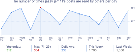 How many times jazzy jeff 11's posts are read daily