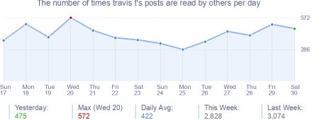 How many times travis t's posts are read daily