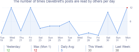 How many times DaveBrett's posts are read daily