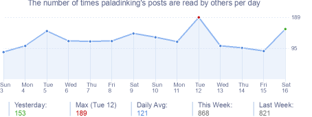 How many times paladinking's posts are read daily