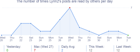 How many times Lynn2's posts are read daily
