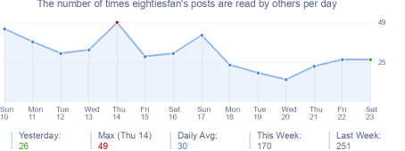 How many times eightiesfan's posts are read daily