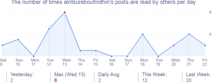 How many times aintsureboutnothin's posts are read daily