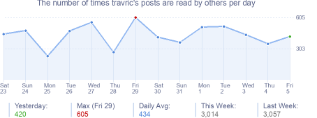 How many times travric's posts are read daily