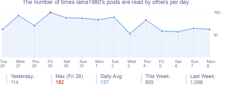 How many times laina1980's posts are read daily