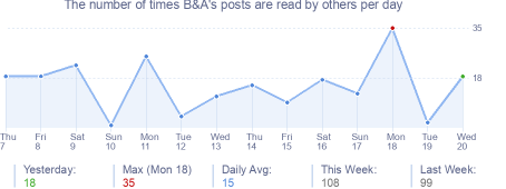 How many times B&A's posts are read daily