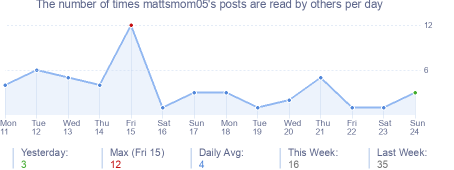 How many times mattsmom05's posts are read daily