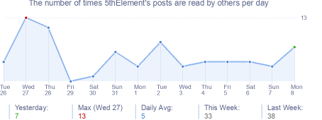 How many times 5thElement's posts are read daily