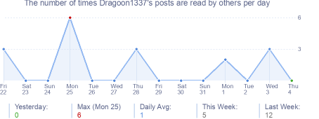 How many times Dragoon1337's posts are read daily