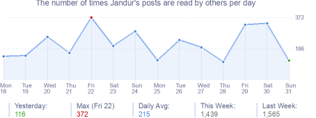 How many times Jandur's posts are read daily