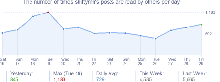 How many times shiftymh's posts are read daily