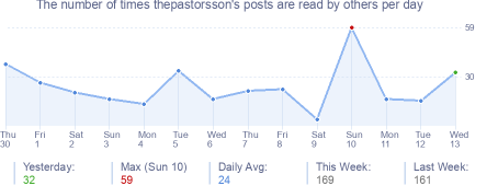 How many times thepastorsson's posts are read daily