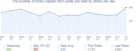 How many times Captain Bill's posts are read daily