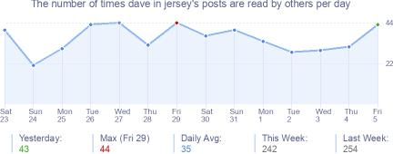 How many times dave in jersey's posts are read daily