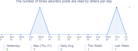 How many times adurde's posts are read daily