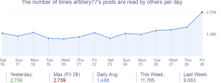 How many times artillery77's posts are read daily