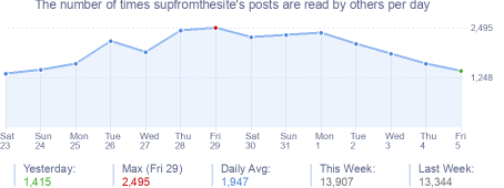 How many times supfromthesite's posts are read daily