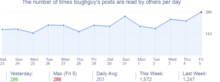 How many times toughguy's posts are read daily