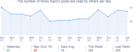 How many times Kazz's posts are read daily