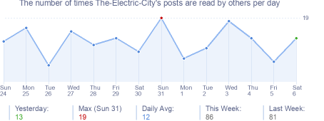 How many times The-Electric-City's posts are read daily