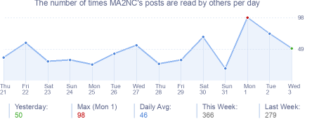 How many times MA2NC's posts are read daily