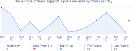 How many times Tigger81's posts are read daily