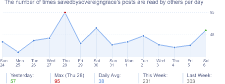 How many times savedbysovereigngrace's posts are read daily