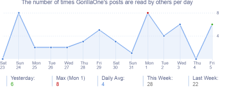 How many times GorillaOne's posts are read daily