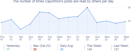 How many times CajunWon's posts are read daily