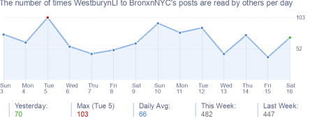 How many times WestburynLI to BronxnNYC's posts are read daily